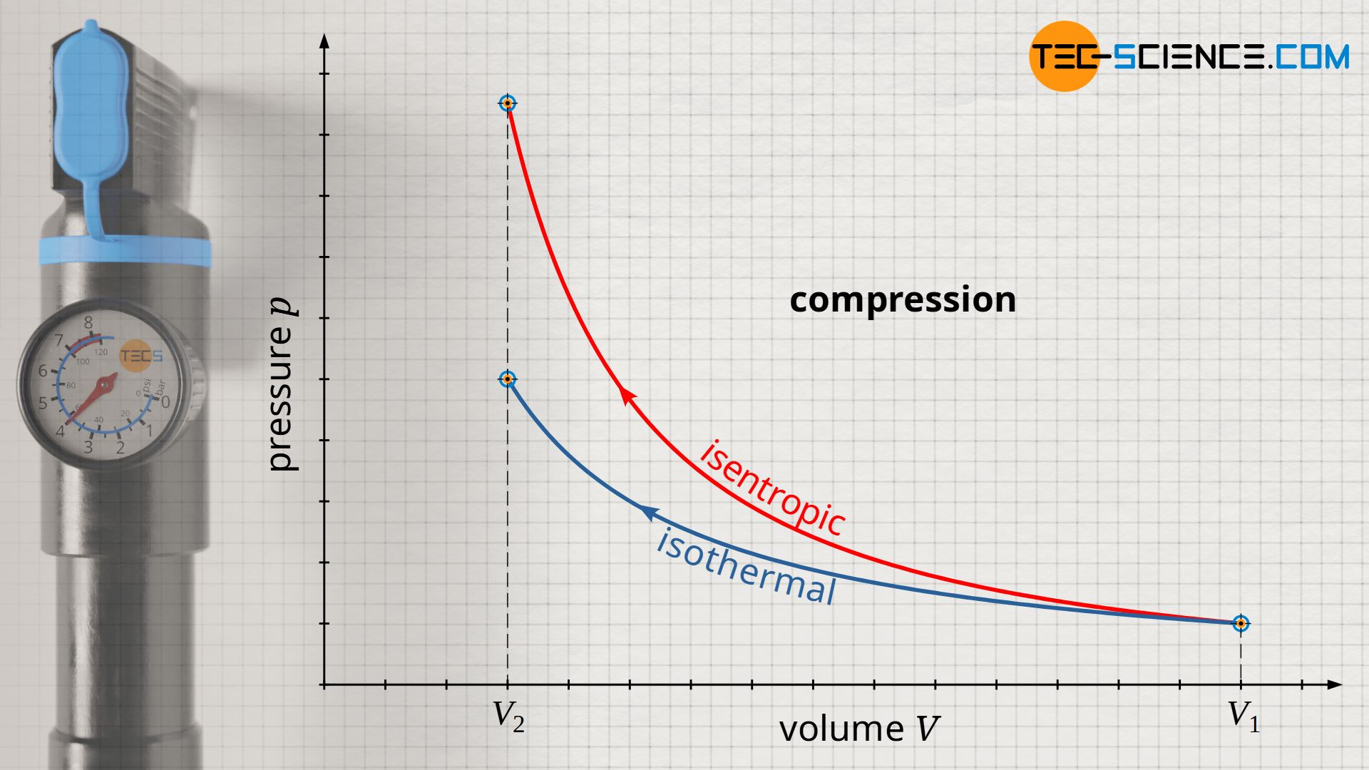Comparison of an isothermal and an isentropic compression in the volume-pressure diagram