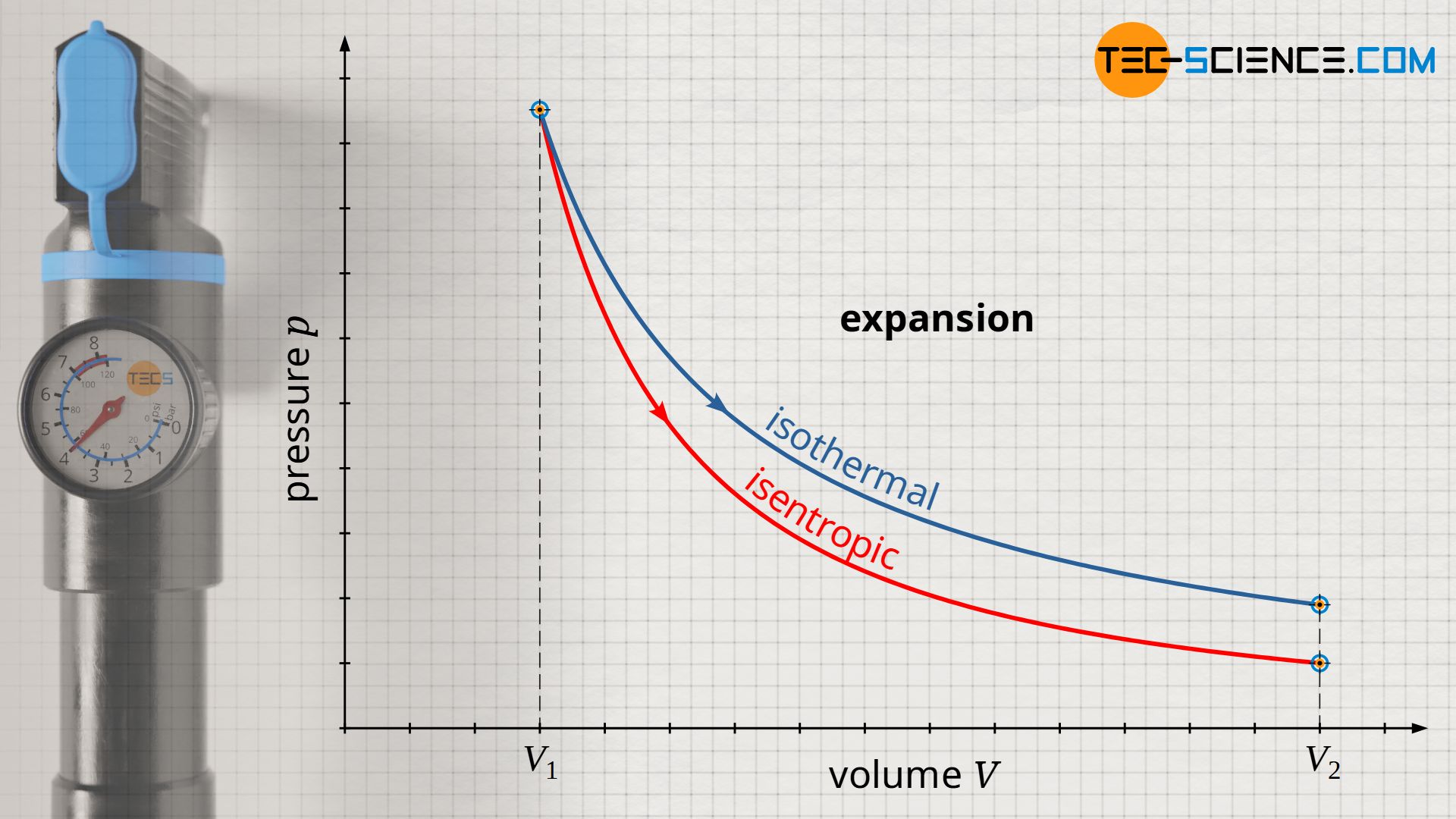 Comparison of an isothermal and an isentropic expansion in the volume-pressure diagram