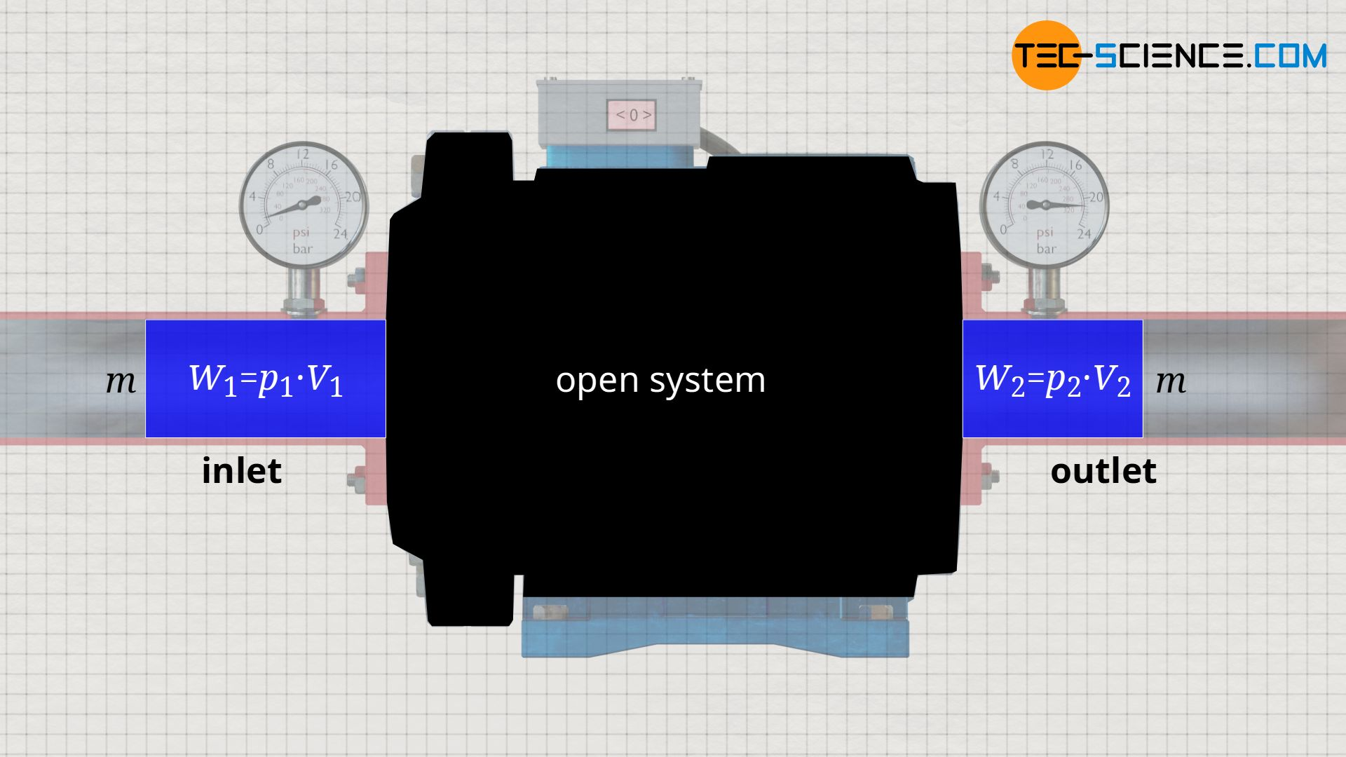 Flow work when the open system is viewed as a black box