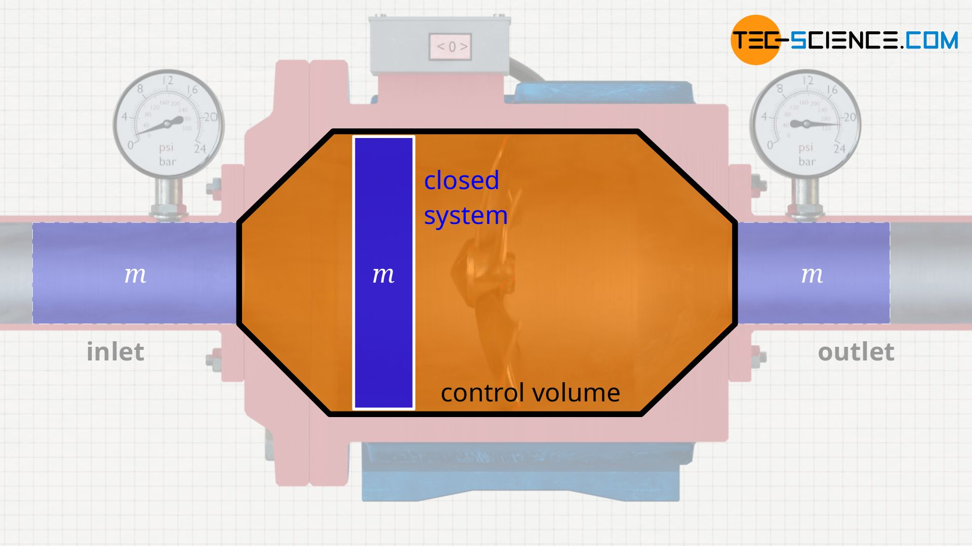 Closed system moving through the control volume