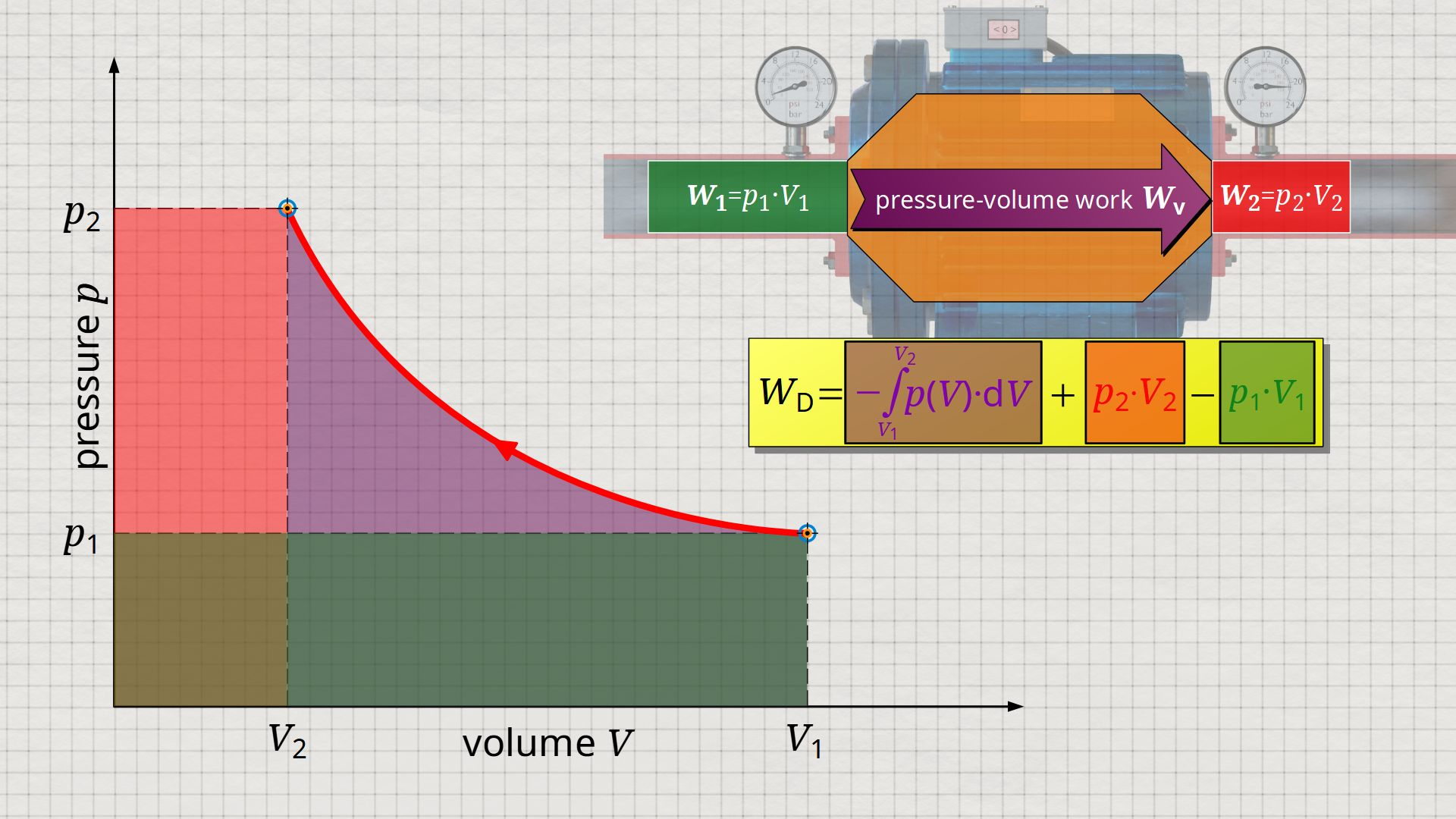 Derivation of the flow process work as the area left of the p(V)-function in the volume-pressure diagram