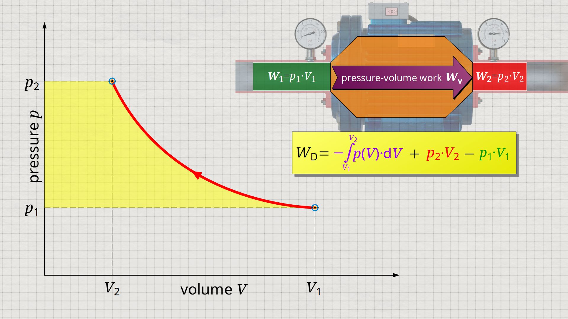 Flow process work as the area left of the p(V)-function in the volume-pressure diagram
