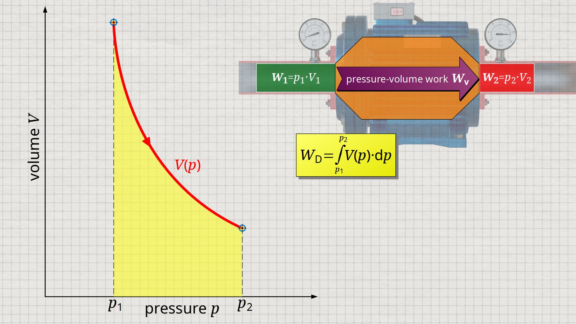 Flow process work as integral of the V(p) function (∫V⋅dp)