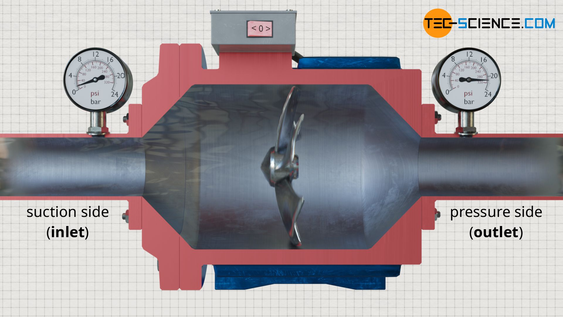 Principle of pressure increase in pumps by means of rotating impeller