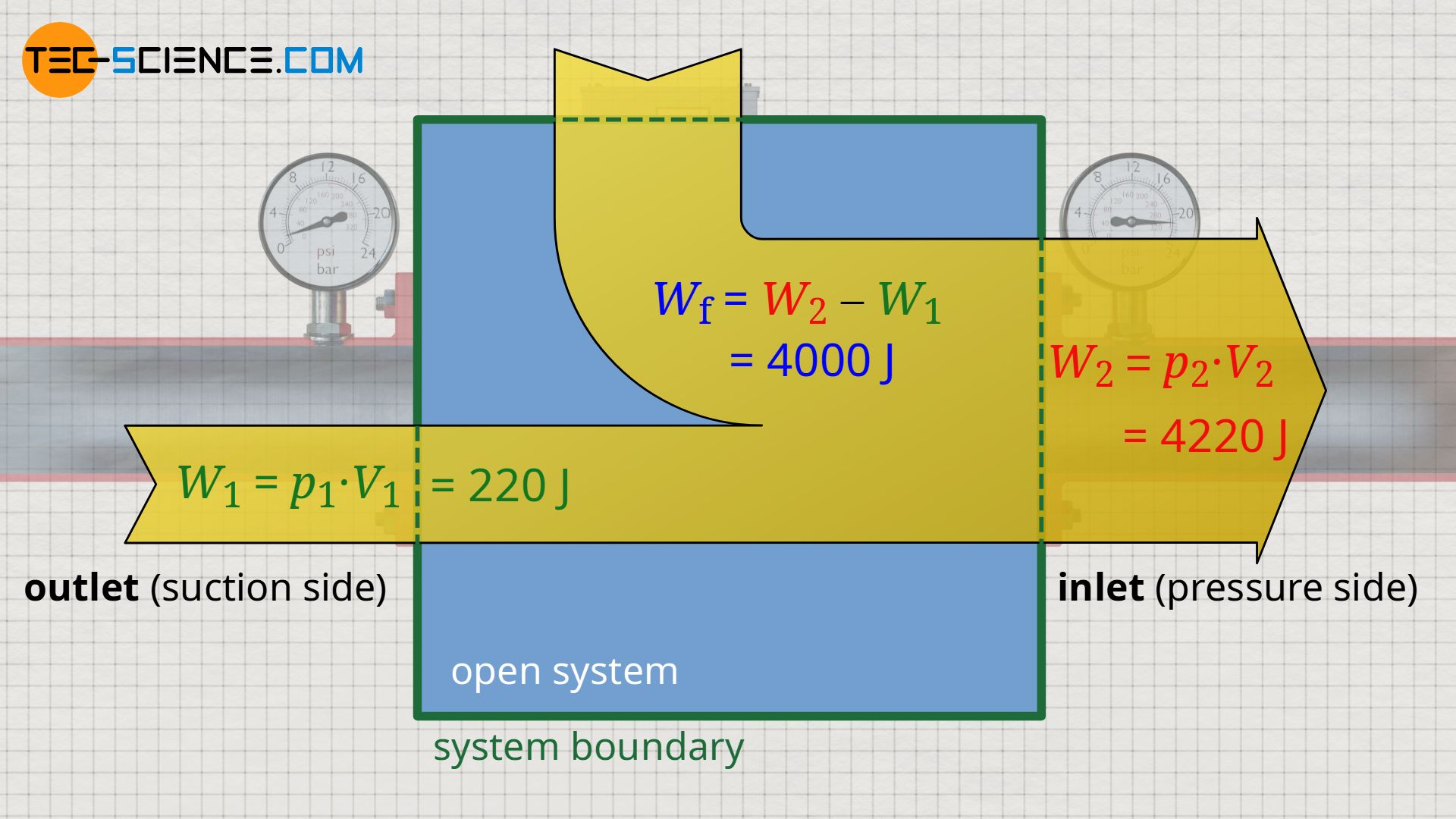 Energy flow diagram for the flow of an incompressible fluid through an open system