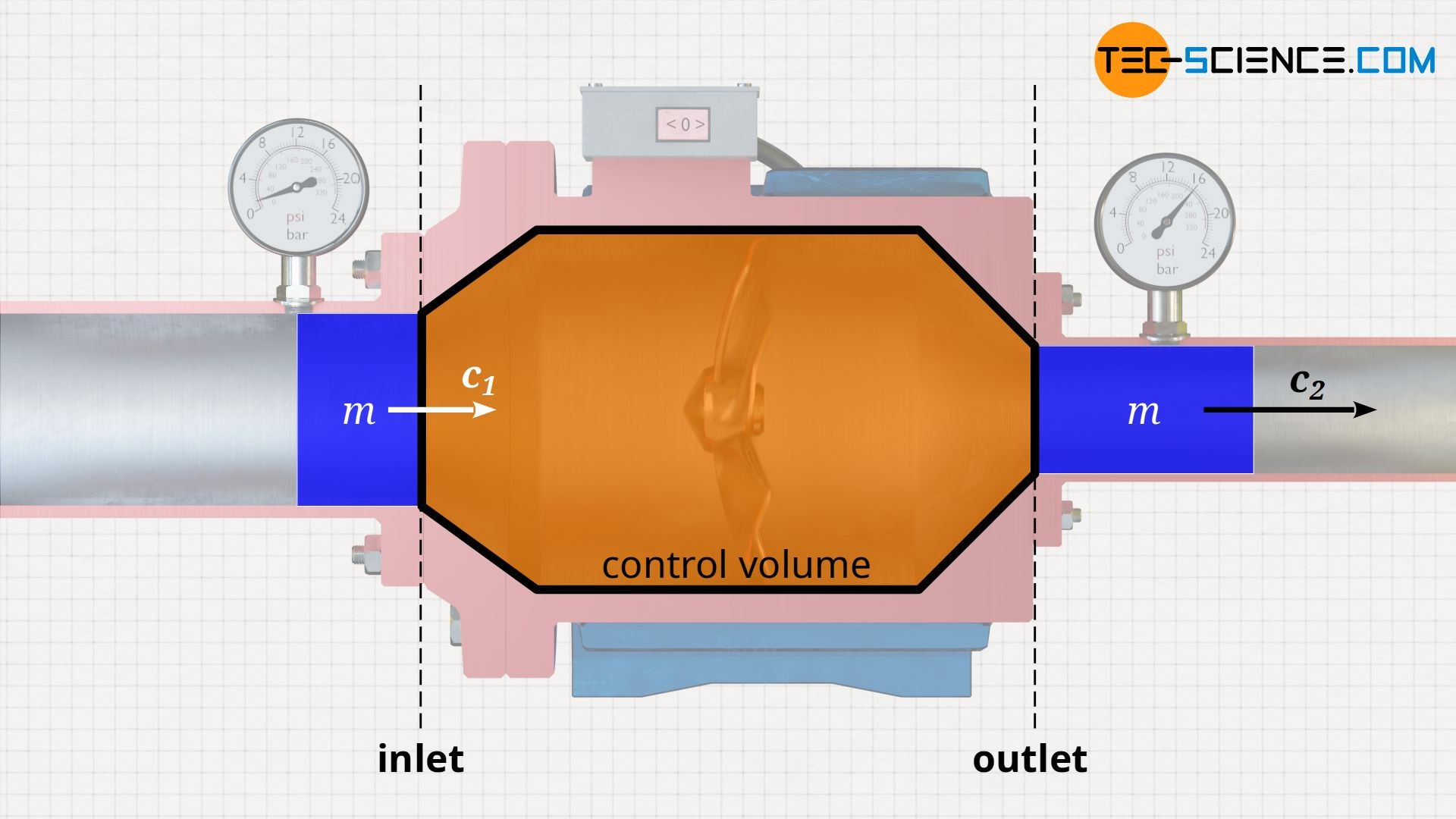 Acceleration of the fluid element when the flow cross-section is reduced