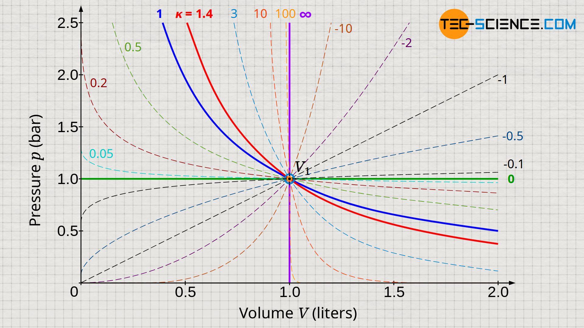 Polytropic processes in a volume-pressure diagram