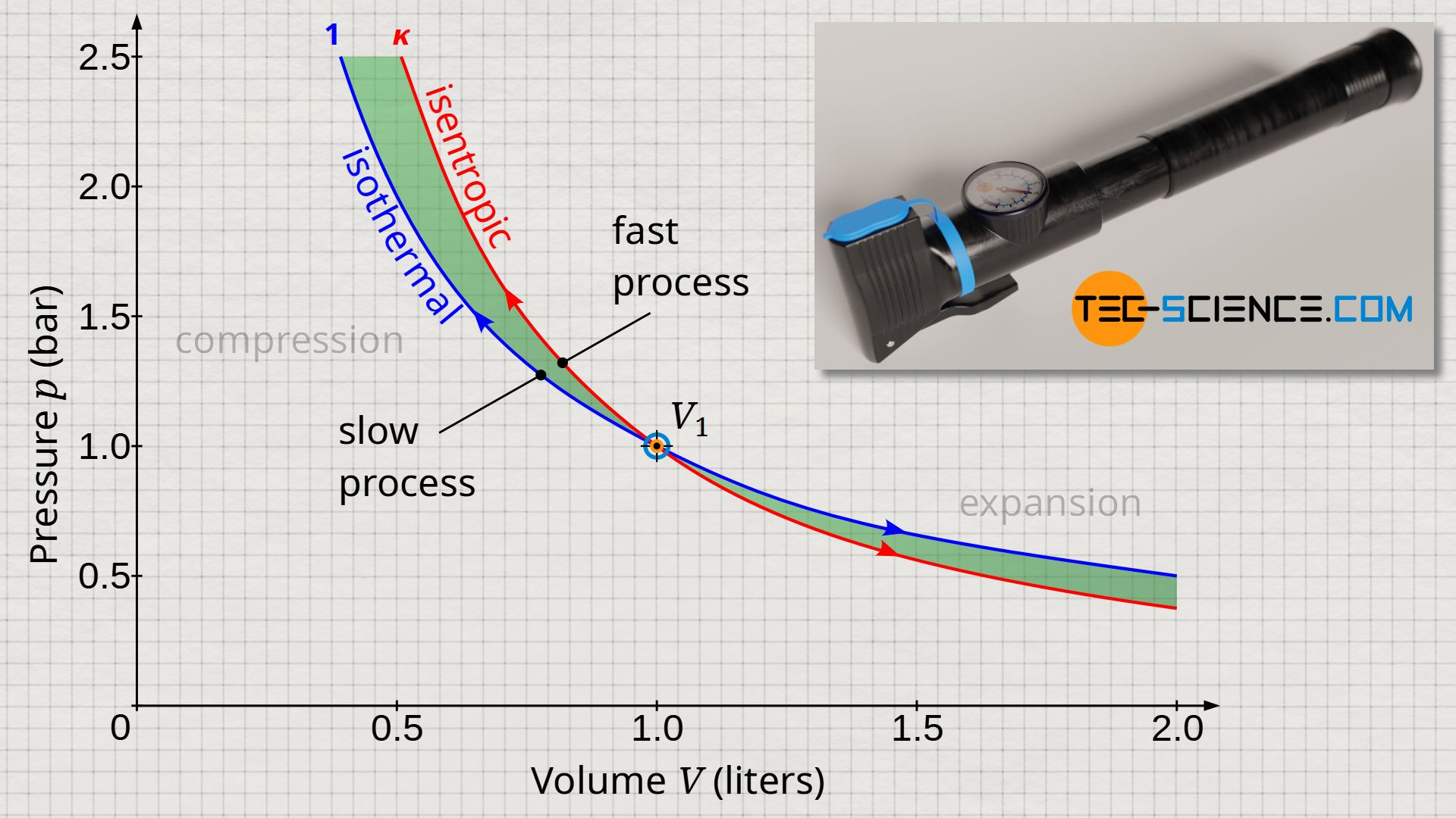 Comparison between an isothermal and an isentropic process