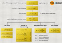 Summary of formulas and equations of polytropic processes