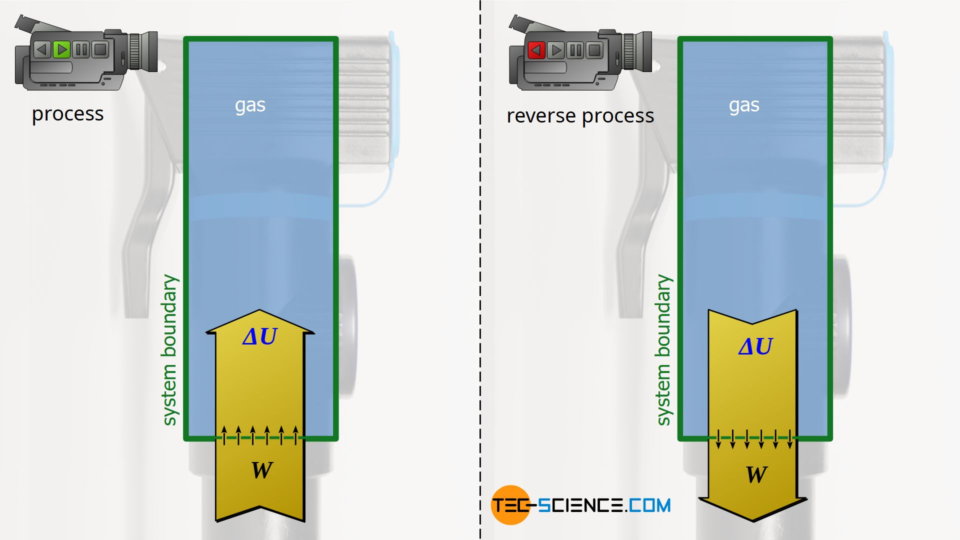Isentropic compression of a gas / isentropic expansion of a gas