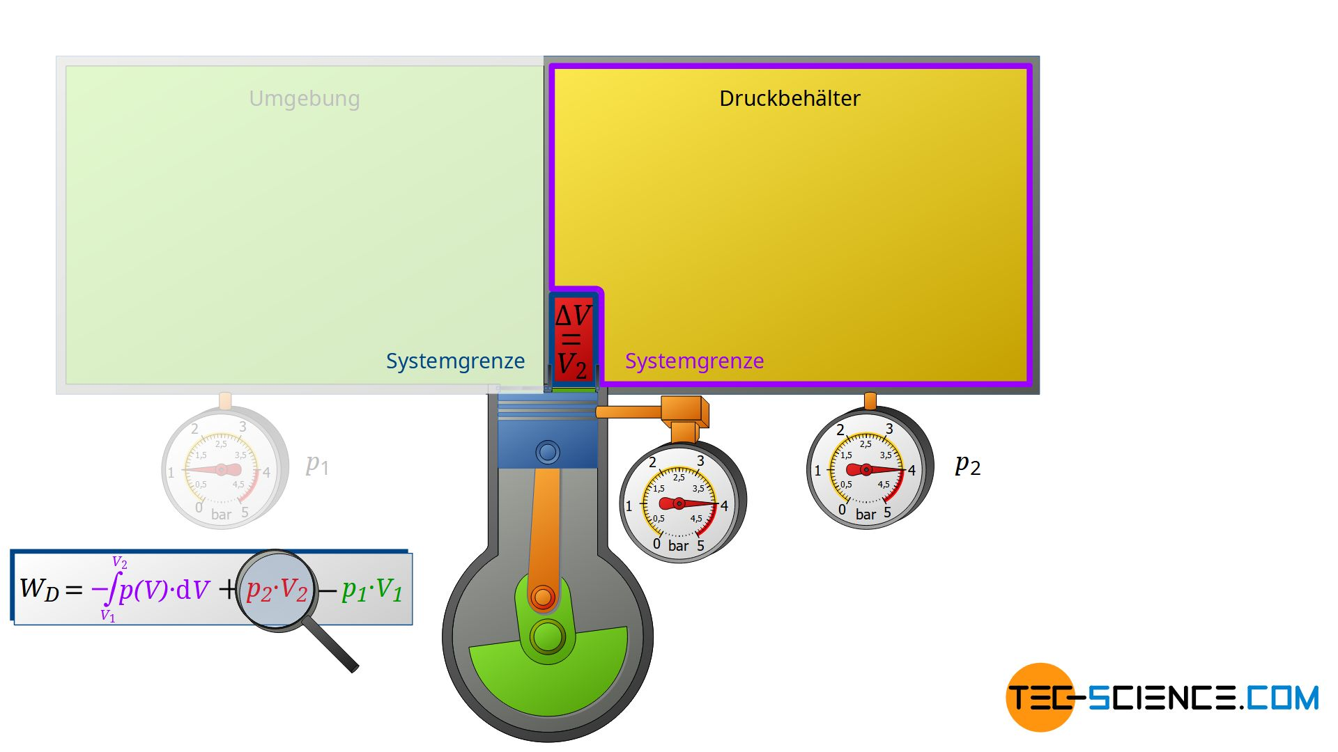 Ausschiebearbeit als verrichtete Volumenänderungsarbeit am Gas des Druckbehälters